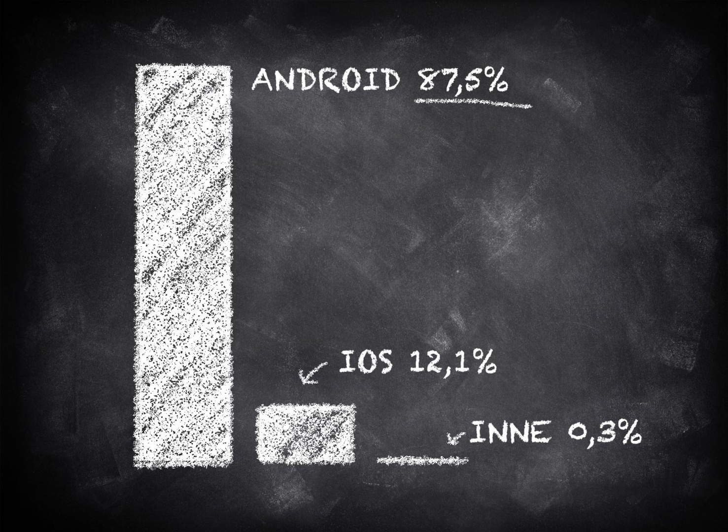 Android has 88%, and iOS 12% market share of the smartphone market. Only those two systems still matter.
